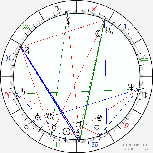 Petr Kostka wikipedie wiki 2018, 2019 horoskop