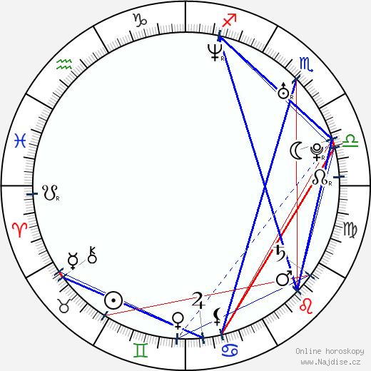 Petr Kramný wikipedie wiki 2019, 2020 horoskop