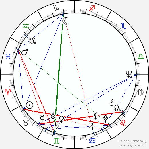 Petr Křiváček wikipedie wiki 2020, 2021 horoskop