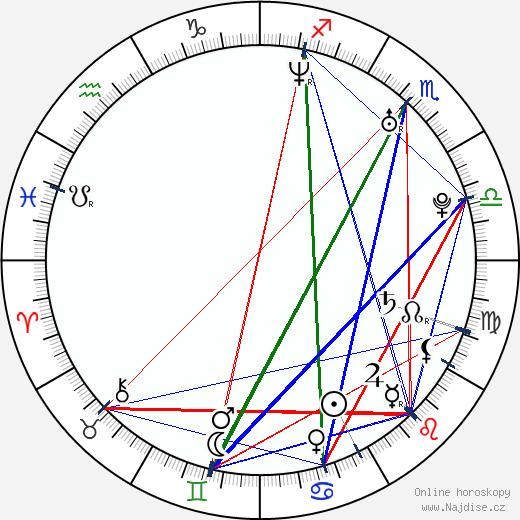 Petr Lněnička wikipedie wiki 2020, 2021 horoskop