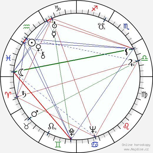 Petr Lotar wikipedie wiki 2020, 2021 horoskop