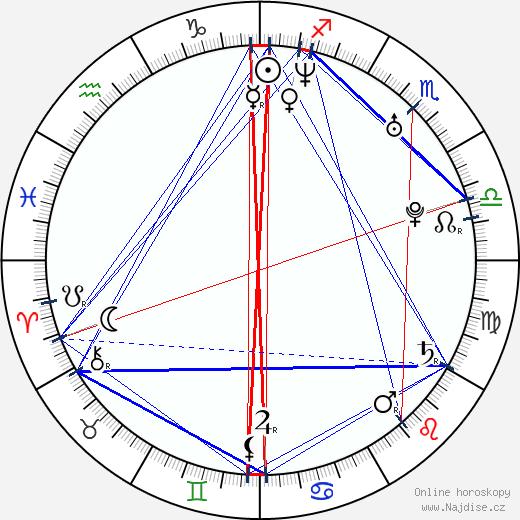 Petr Macháček wikipedie wiki 2019, 2020 horoskop