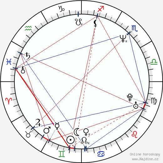 Petr Malásek wikipedie wiki 2019, 2020 horoskop