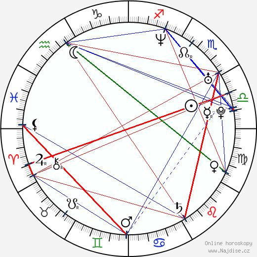 Petr Minařík wikipedie wiki 2020, 2021 horoskop