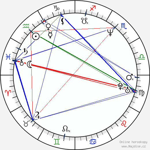 Petr Muk wikipedie wiki 2018, 2019 horoskop
