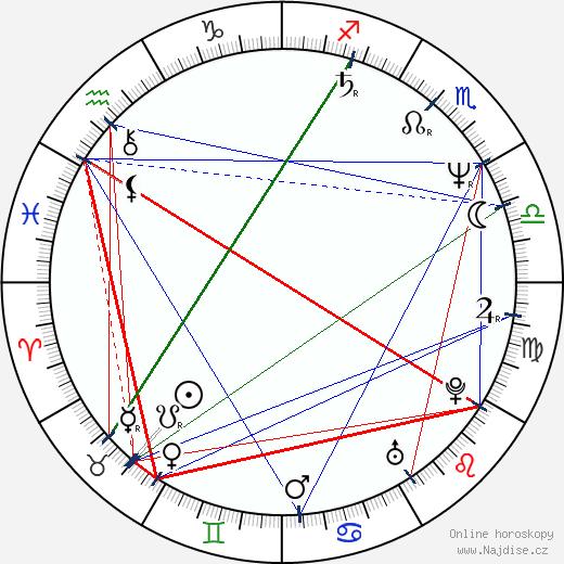Petr Nikolaev wikipedie wiki 2020, 2021 horoskop