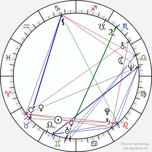 Petr Nosálek wikipedie wiki 2018, 2019 horoskop