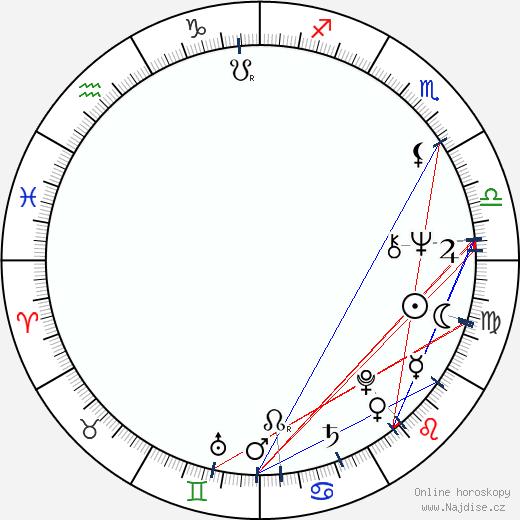 Petr Novák wikipedie wiki 2020, 2021 horoskop