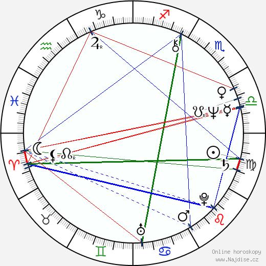Petr Novotný wikipedie wiki 2020, 2021 horoskop