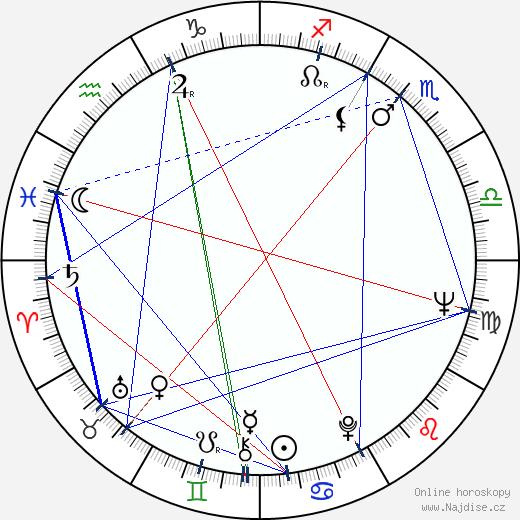 Petr Patera wikipedie wiki 2020, 2021 horoskop