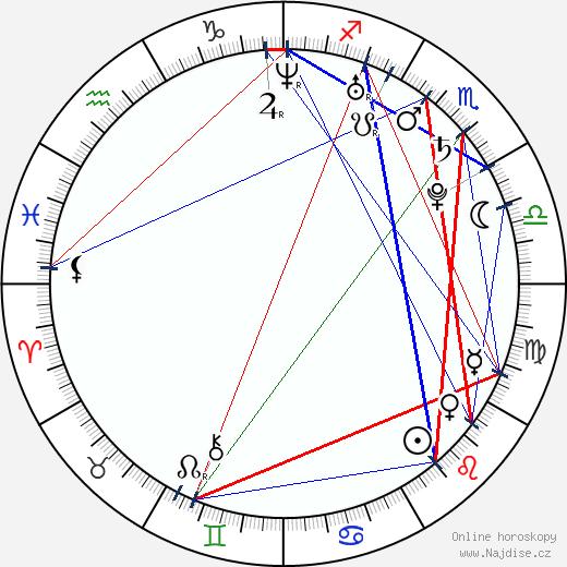 Petr Poláček wikipedie wiki 2019, 2020 horoskop