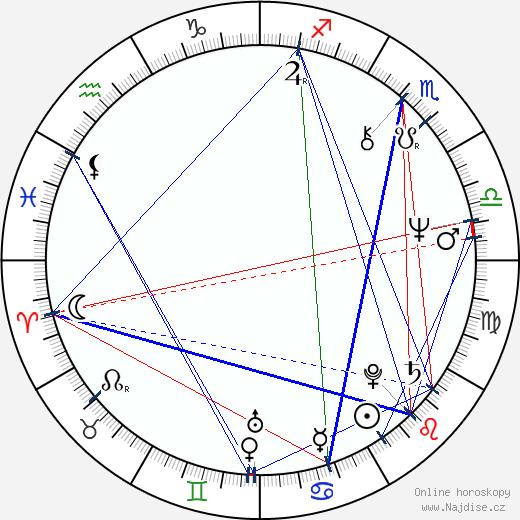 Petr Pospíchal wikipedie wiki 2019, 2020 horoskop
