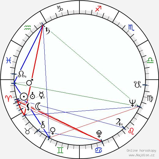 Petr Rada wikipedie wiki 2018, 2019 horoskop