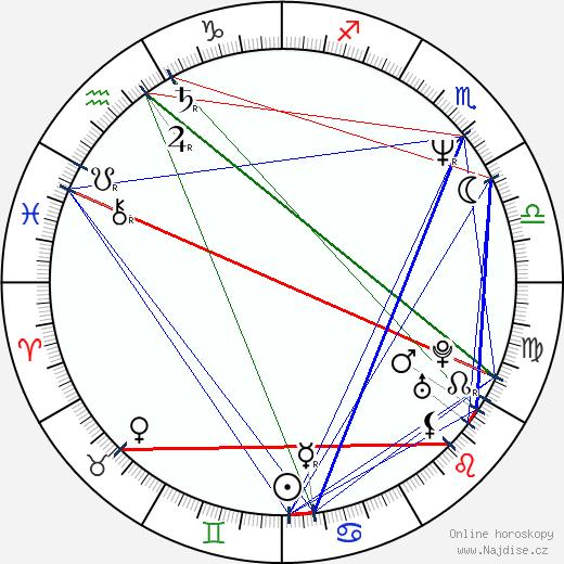 Petr Rafaj wikipedie wiki 2018, 2019 horoskop