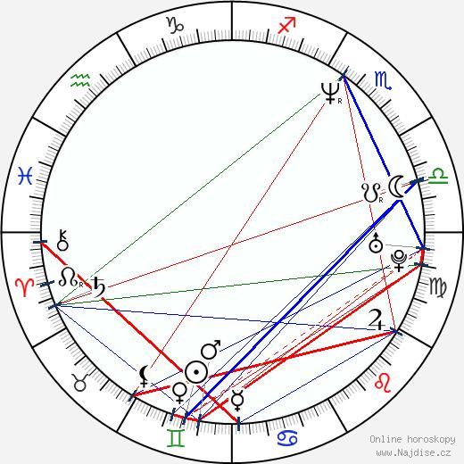 Petr Rajchert wikipedie wiki 2017, 2018 horoskop