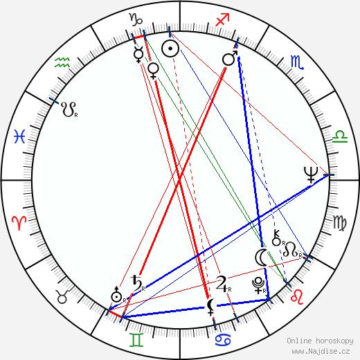 Petr Rezek wikipedie wiki 2019, 2020 horoskop