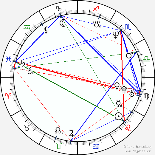 Petr Rychlý wikipedie wiki 2018, 2019 horoskop
