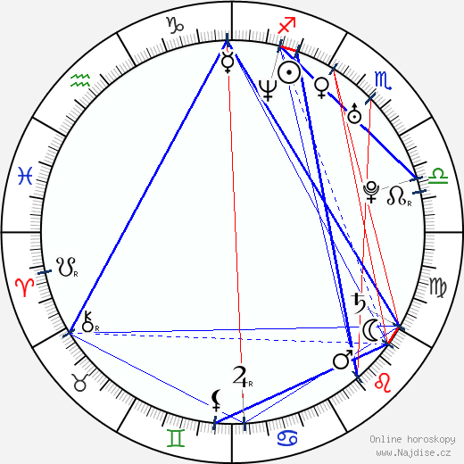 Petr Šachl wikipedie wiki 2018, 2019 horoskop