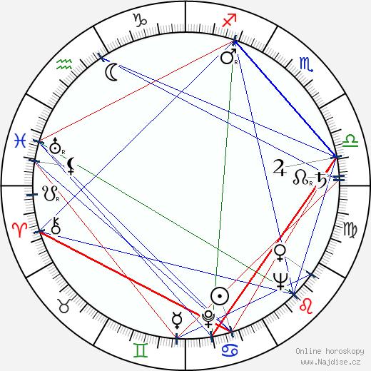 Petr Schulhoff wikipedie wiki 2018, 2019 horoskop