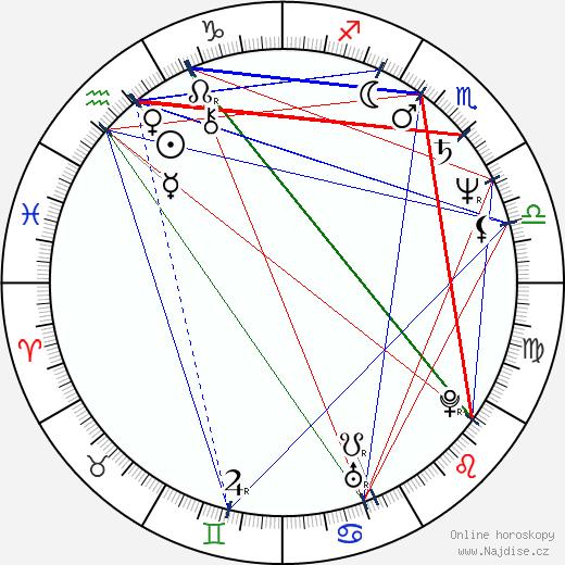 Petr Šícha wikipedie wiki 2018, 2019 horoskop