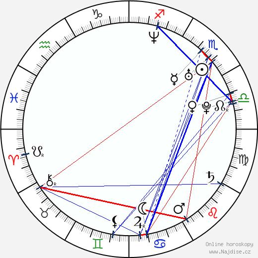 Petr Šilhánek wikipedie wiki 2019, 2020 horoskop