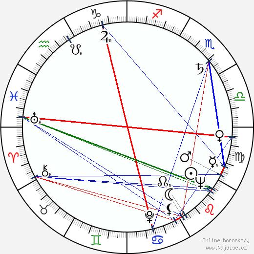 Petr Skála wikipedie wiki 2020, 2021 horoskop