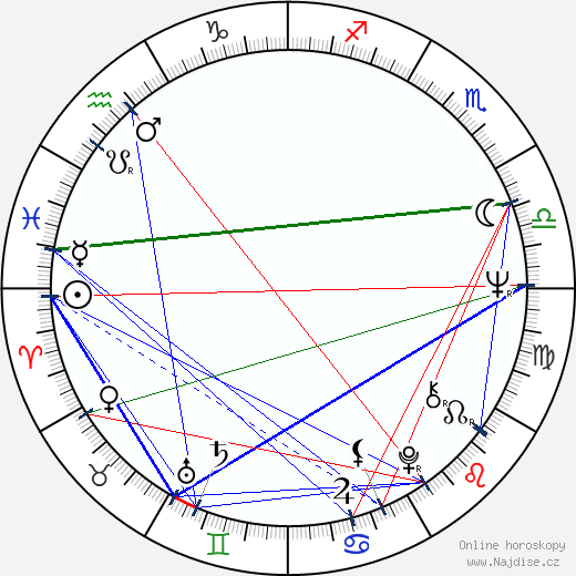 Petr Skarke wikipedie wiki 2017, 2018 horoskop