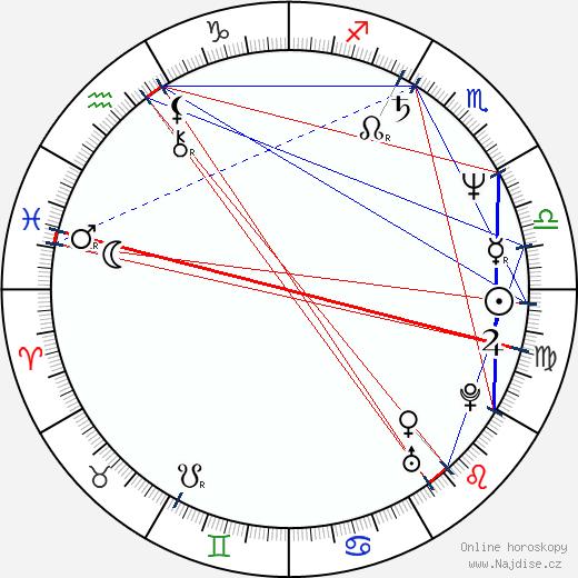 Petr Slavík wikipedie wiki 2019, 2020 horoskop
