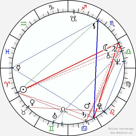 Petr Šmolka wikipedie wiki 2020, 2021 horoskop