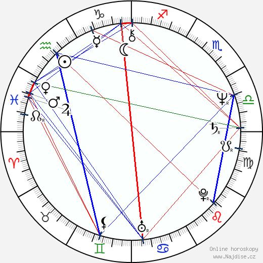 Petr Soukup wikipedie wiki 2017, 2018 horoskop