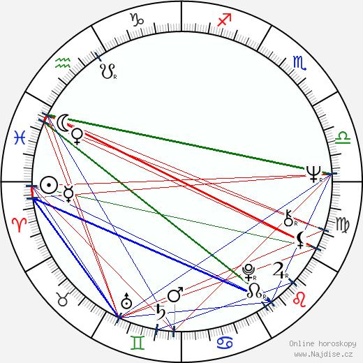Petr Spálený wikipedie wiki 2018, 2019 horoskop