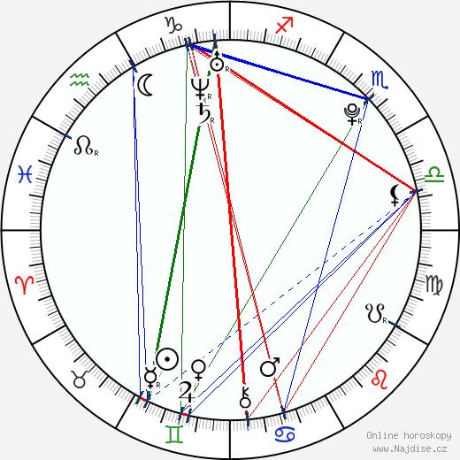 Petr Srna wikipedie wiki 2019, 2020 horoskop