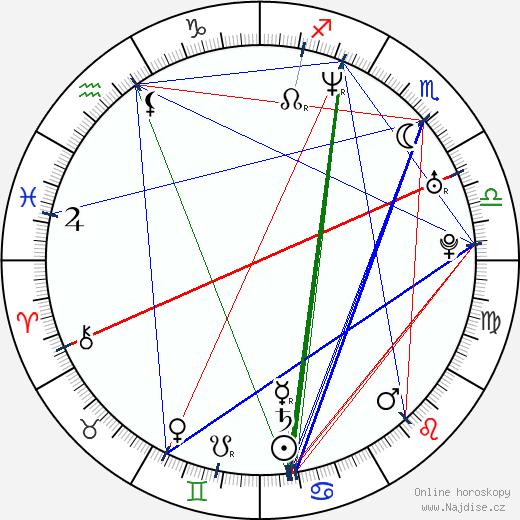 Petr Stach wikipedie wiki 2020, 2021 horoskop