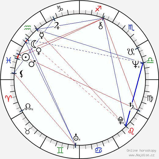 Petr Svárovský wikipedie wiki 2020, 2021 horoskop