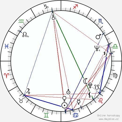 Petr Svoboda wikipedie wiki 2019, 2020 horoskop