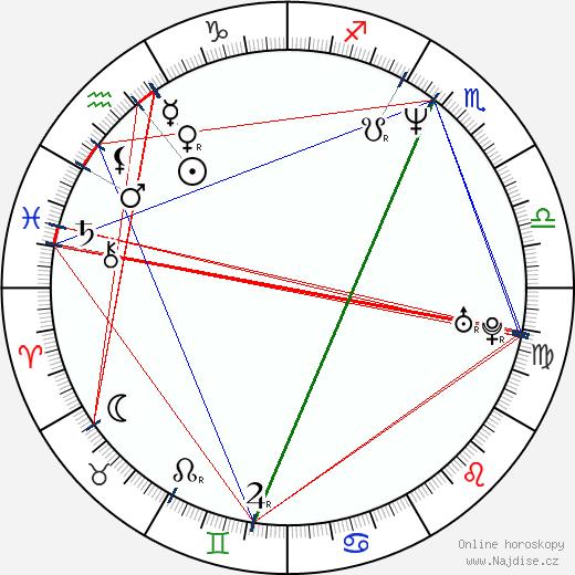 Petr Vachler wikipedie wiki 2018, 2019 horoskop