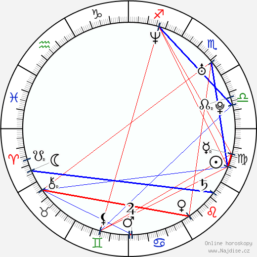 Petr Vágner wikipedie wiki 2020, 2021 horoskop