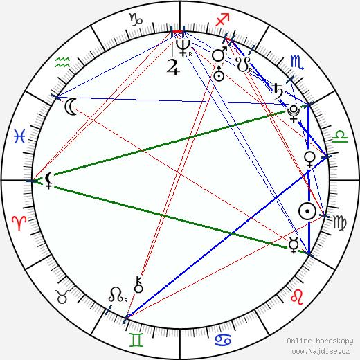 Petr Vančura wikipedie wiki 2019, 2020 horoskop