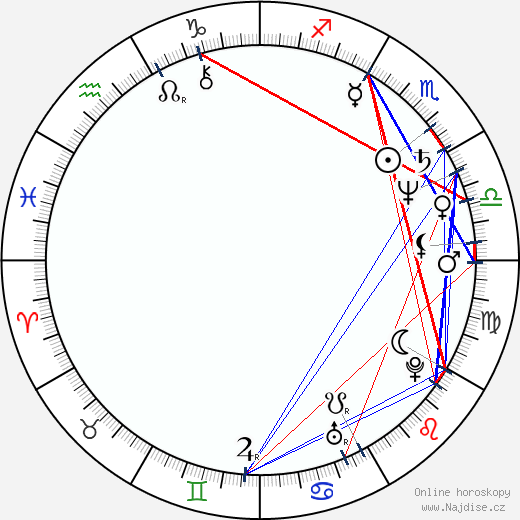 Petr Vichnar wikipedie wiki 2019, 2020 horoskop