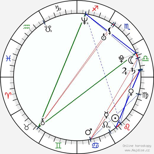 Petr Vitásek wikipedie wiki 2017, 2018 horoskop