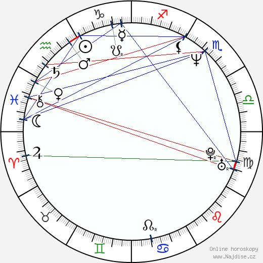 Petr Vokřál wikipedie wiki 2019, 2020 horoskop