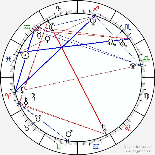Petr Vondráček wikipedie wiki 2020, 2021 horoskop