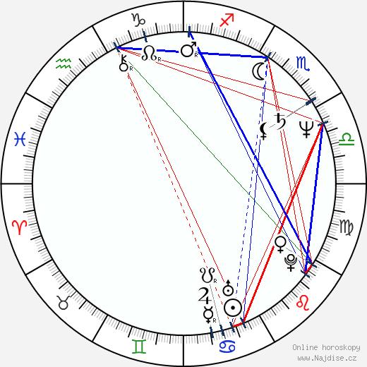 Petr Weiss wikipedie wiki 2018, 2019 horoskop