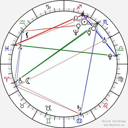 Petr Zahrádka wikipedie wiki 2017, 2018 horoskop