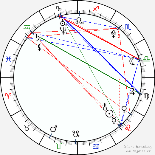 Petr Zámorský wikipedie wiki 2018, 2019 horoskop