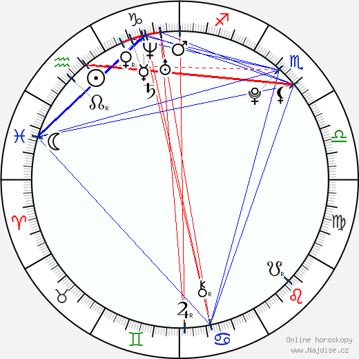 Petra Bartošová wikipedie wiki 2020, 2021 horoskop