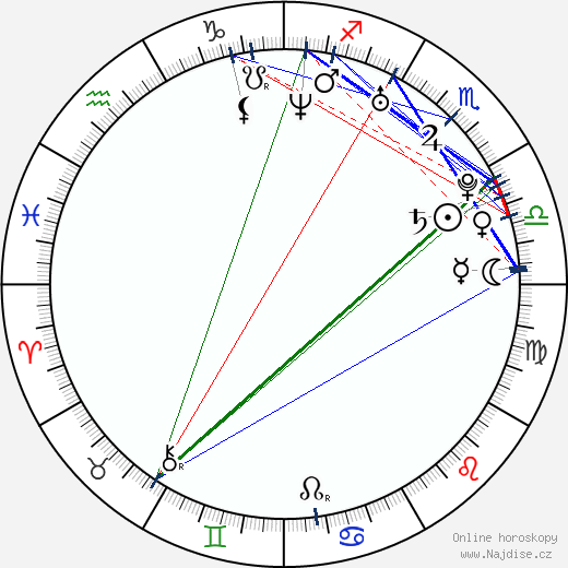 Petra Ben Messaoud wikipedie wiki 2020, 2021 horoskop