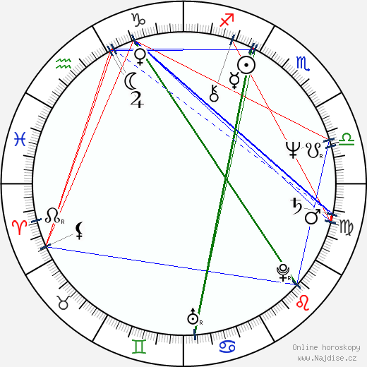 Petra Černocká wikipedie wiki 2018, 2019 horoskop