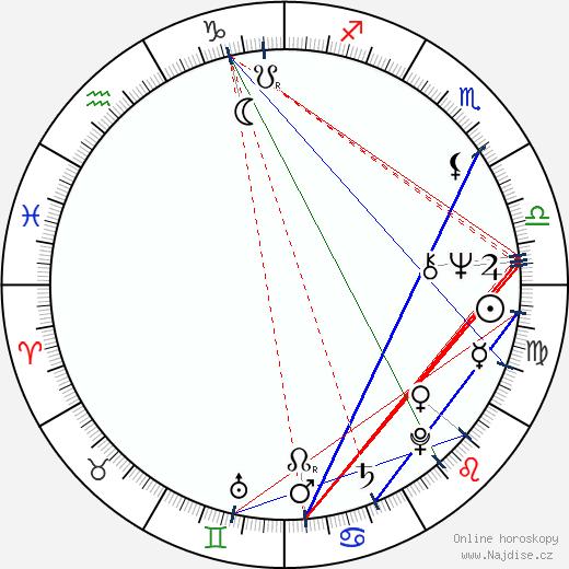 Petra Frey wikipedie wiki 2018, 2019 horoskop