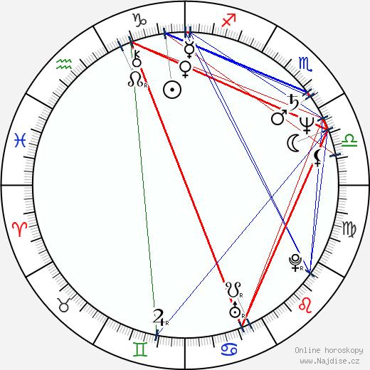 Petra Haffter wikipedie wiki 2018, 2019 horoskop